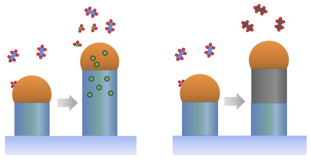 Vapor-liquid-solid (VLS) nanowire synthesis and the functional encoding (left, doping; right, heterostructuring) possible by tuning gas phase composition.