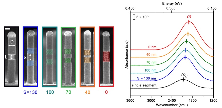 Using coupled localized surface plasmon resonances (LSPRs) in semiconductor nanowires to focus infrared light (From: Boyuk et al, ACS Photon. 2016)