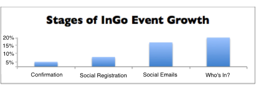 Event Growth