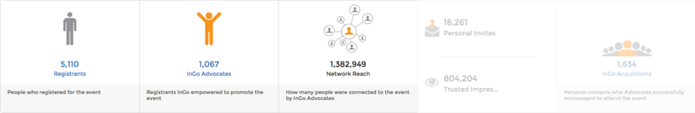 This is just the Free InGo Community Version, No Posting, No Invites, No Growth.