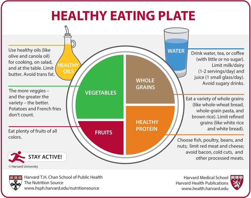 Source Harvard T.H. Chan School of Public Health. The Nutrition Source. Healthy Eating Plate. 2016.