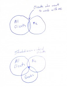 Venn Diagram - My Ideal Clients | Dmitriy Babichenko Photography