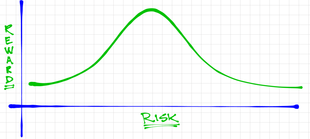 Bell Curve Risk.Reward.png