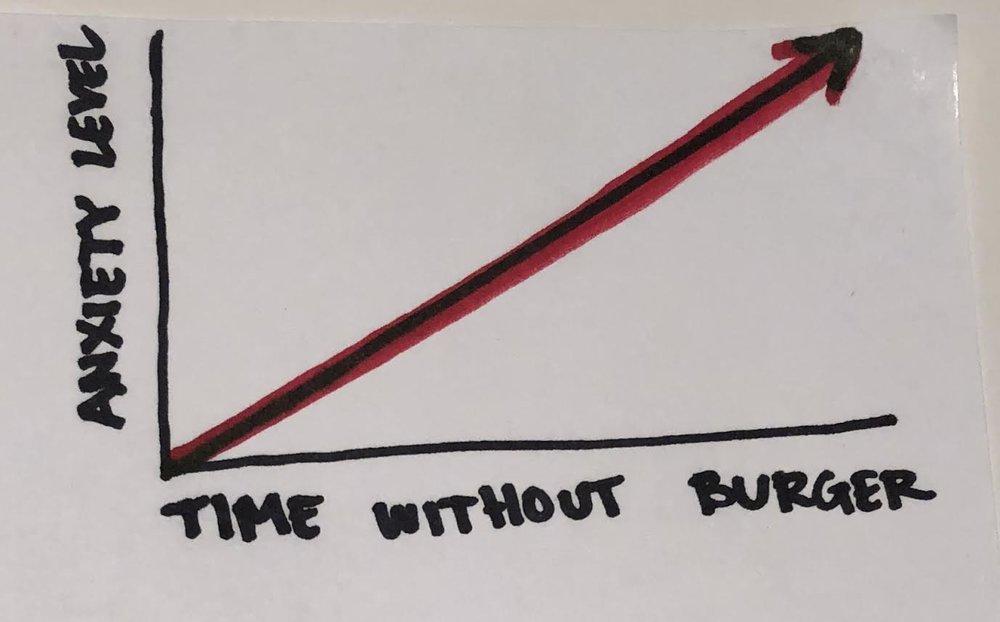 Figure A: Burger Panic Chart