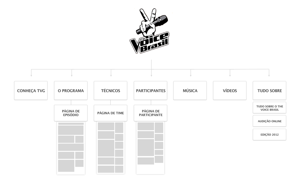 Designed to drive deep user flows.  - Like every other product at the Globo ecosystem, The Voice was designed to keep the user flowing within content. Each element and template help the reader to find related news, stories about an episode or what happens in the backstage.