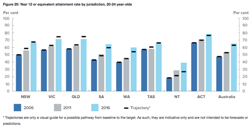 - The gap in Year 10 retention has closed while the gap in Year 12 attainment has narrowed in the past decade. While Victoria is currently below its trajectory point, its attainment rate is still among the highest of all the jurisdictions. [12]