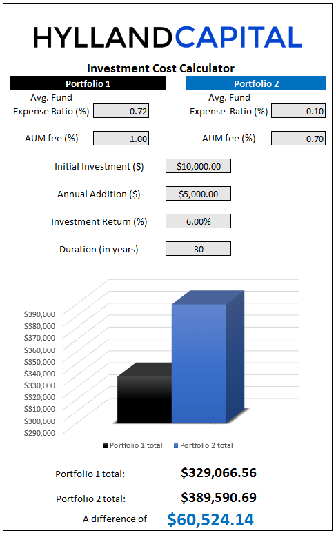 There is a ton of fine print associated with this graph. It in no way represents any estimates or outlooks or projections or historical performance for our investment portfolios. All numbers are purely hypothetical and if they are similar to your current financial situation, it is purely by chance. Although compound interest is a wonderful thing, this graph makes some assumptions and simplifications to standard investment returns and therefore may not be applicable for long term investment planning. This is shown for informational and educational purposes only. See our disclaimer at the bottom of the page for even more.