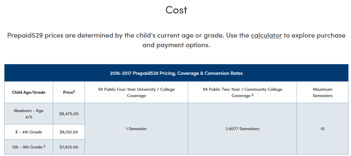 Virginia Prepaid college tuition program