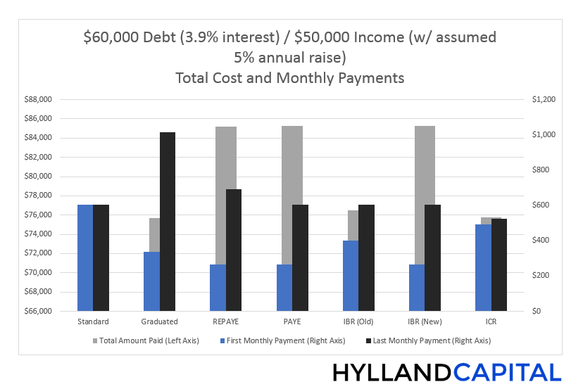 Student_Loan_Debt_repayment_plan_comparisons_60000_debt_39_interest.png