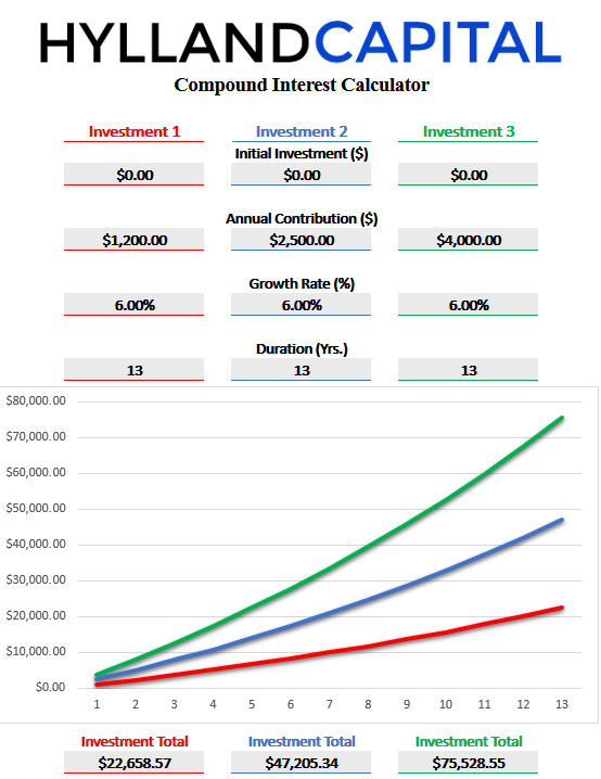 compound_interest_calc_for_529_accounts.png