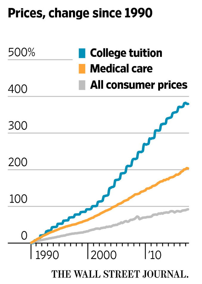 WSJ_rising_college_costs2.png