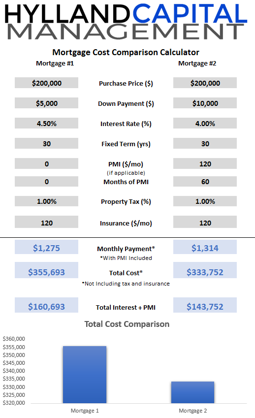 mortgage cost comparison calculator for adjustable or fixed rate