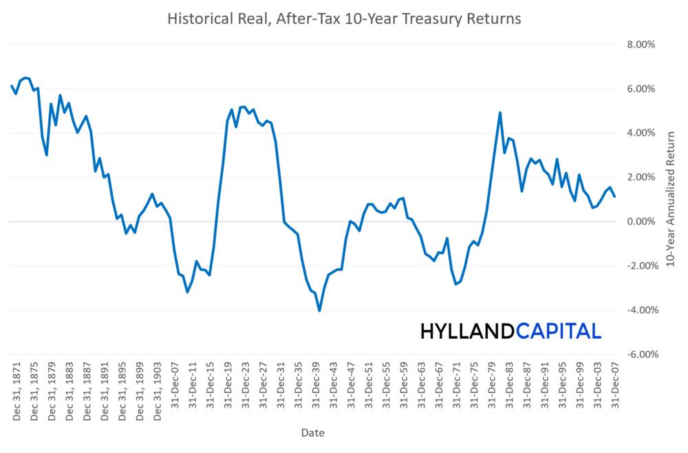 inf_adj_returns_chart2.png