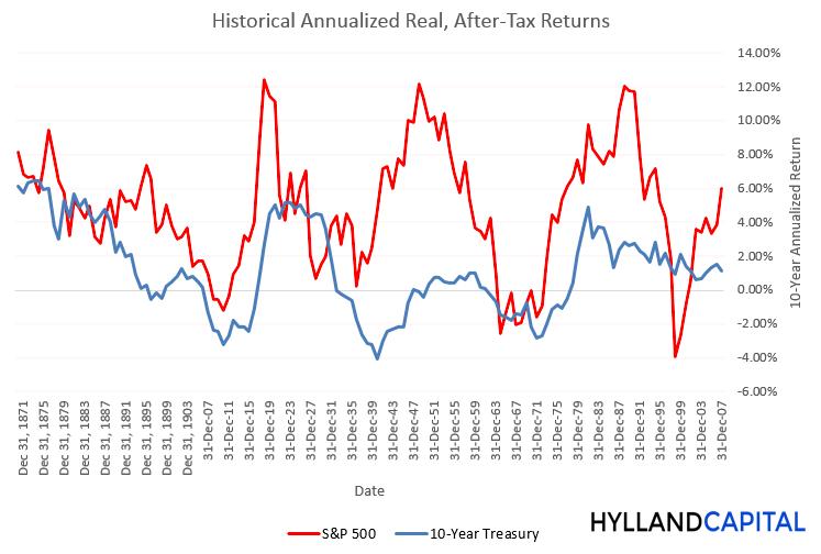 returns_bonds_vs_sp500.png