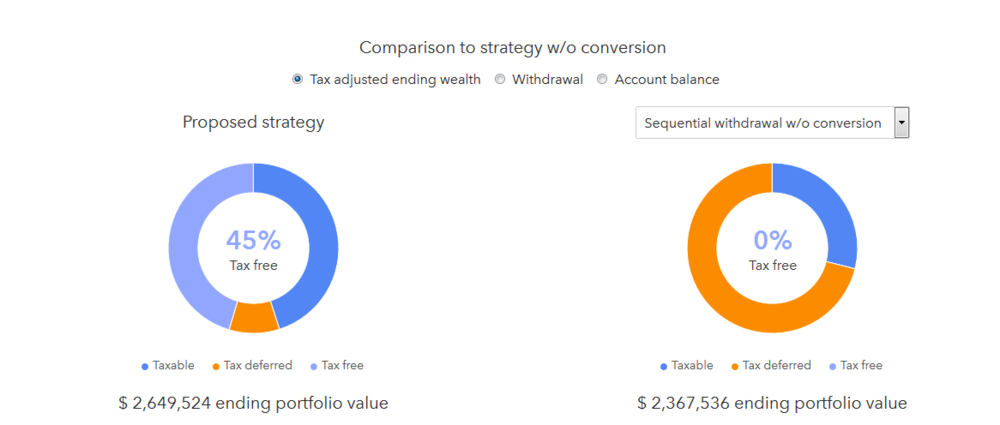 tax_conversion_comparison.png
