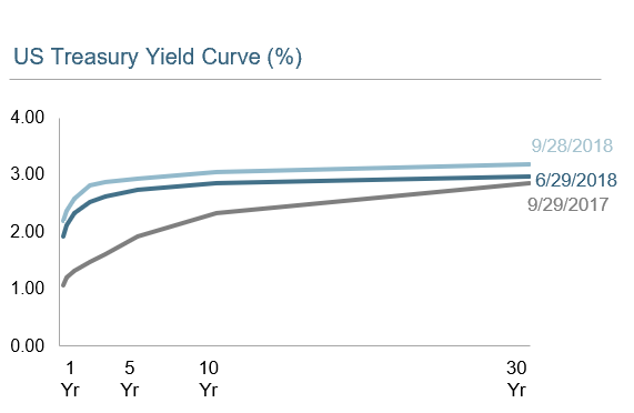 yield curve q3 2018.png
