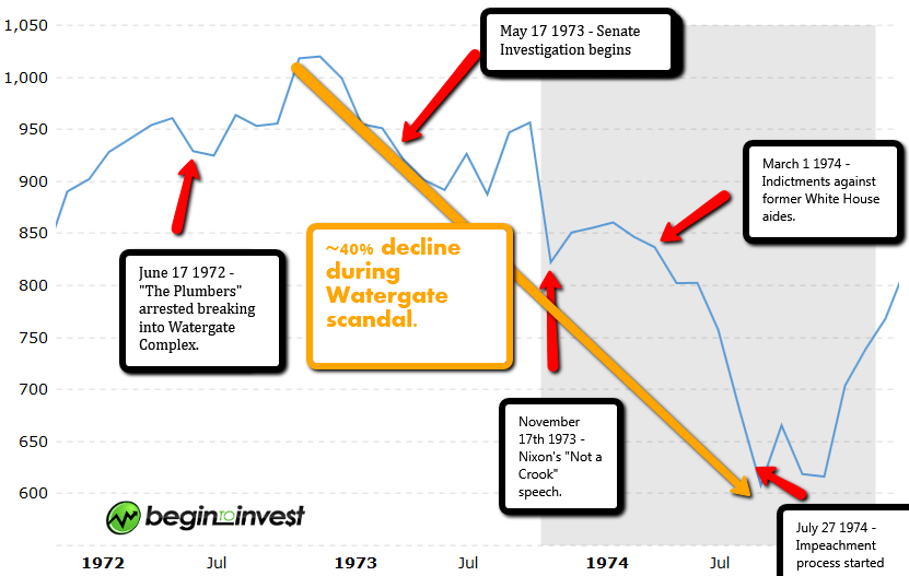 Source:  How Did Stock Market's Perform During Watergate?