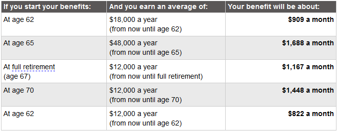 estimate your social security with early retirement.png