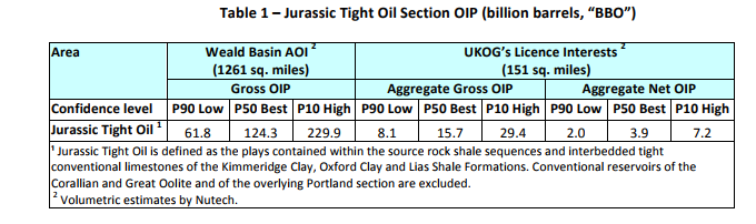 nutech report oip weald basin
