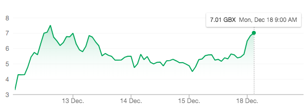 ValiRx share price December 18th