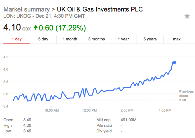 UKOG share price December 21st 2017