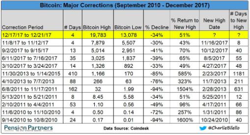 Bitcoin corrections 2010-2017