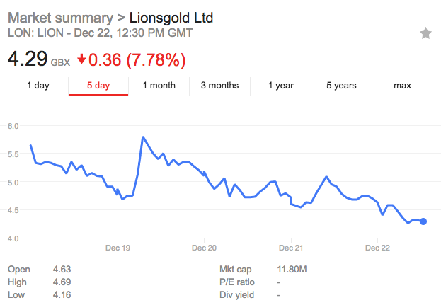 Lionsgold Share price December 17-22 2017