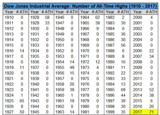 Dow Jones all time high events by year