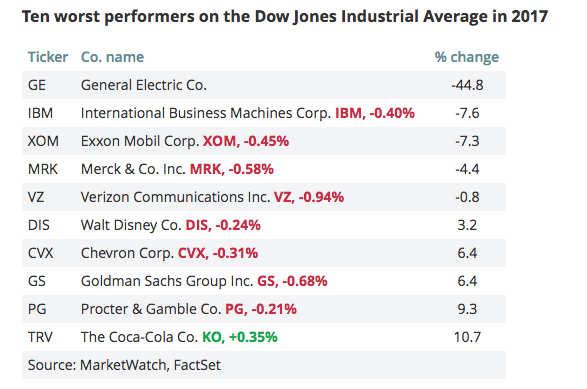 Dow Jones Industrials Top ten worst performers 2017
