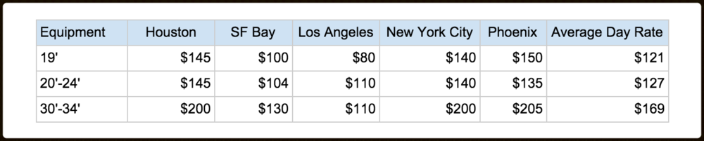 Scissor Lift pricing