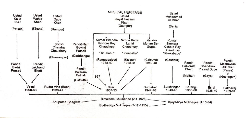 Imdadkhani Gharana Family Tree