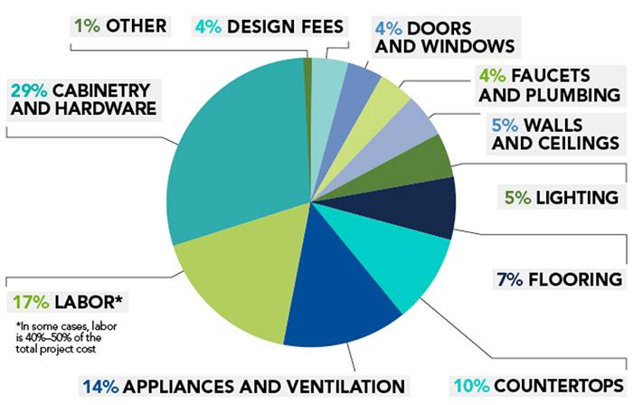 kitchen-planning-guide-budget-chart (1).jpg