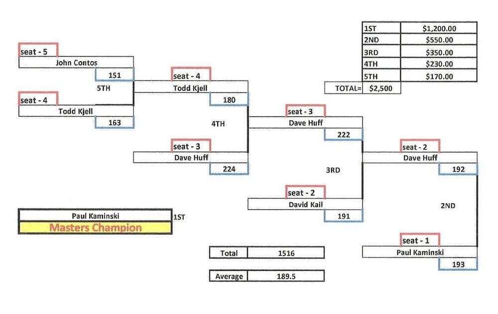 masters final stats 2.jpeg.jpeg