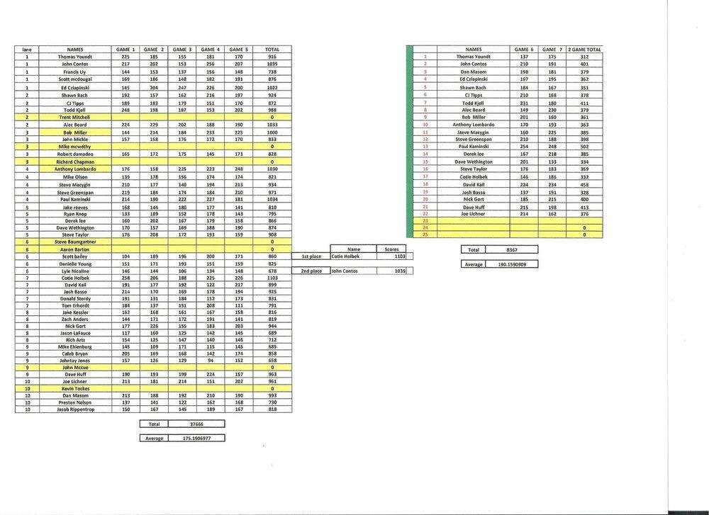 masters final stats 1.jpeg.jpeg
