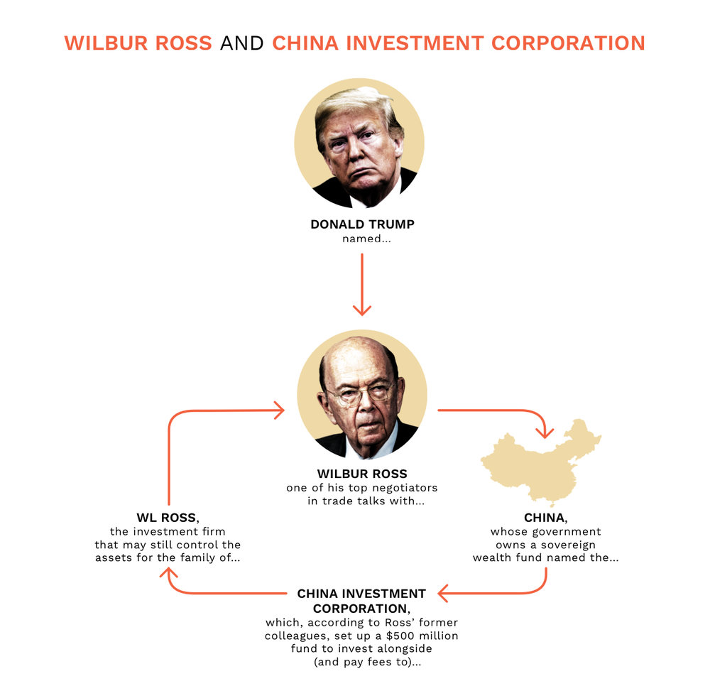 DCS-WilburRoss-ChinaInvestmentCorporation-v7.jpg