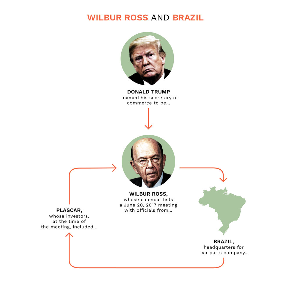 NickDeSantis - Wilbur Ross & Brazil.jpg
