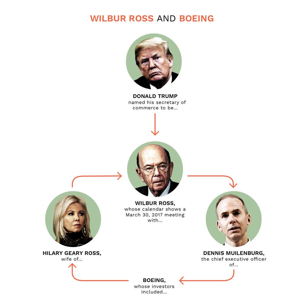 NickDeSantis - Wilbur Ross & Boeing.jpg