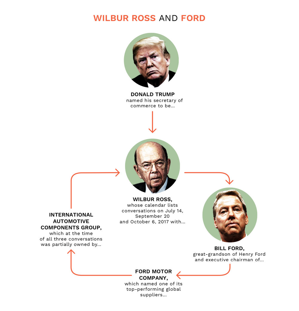 NickDeSantis - Wilbur Ross & Ford.jpg