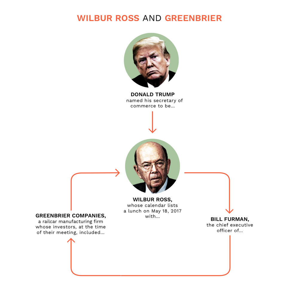 NickDeSantis - Wilbur Ross & Greenbrier.jpg