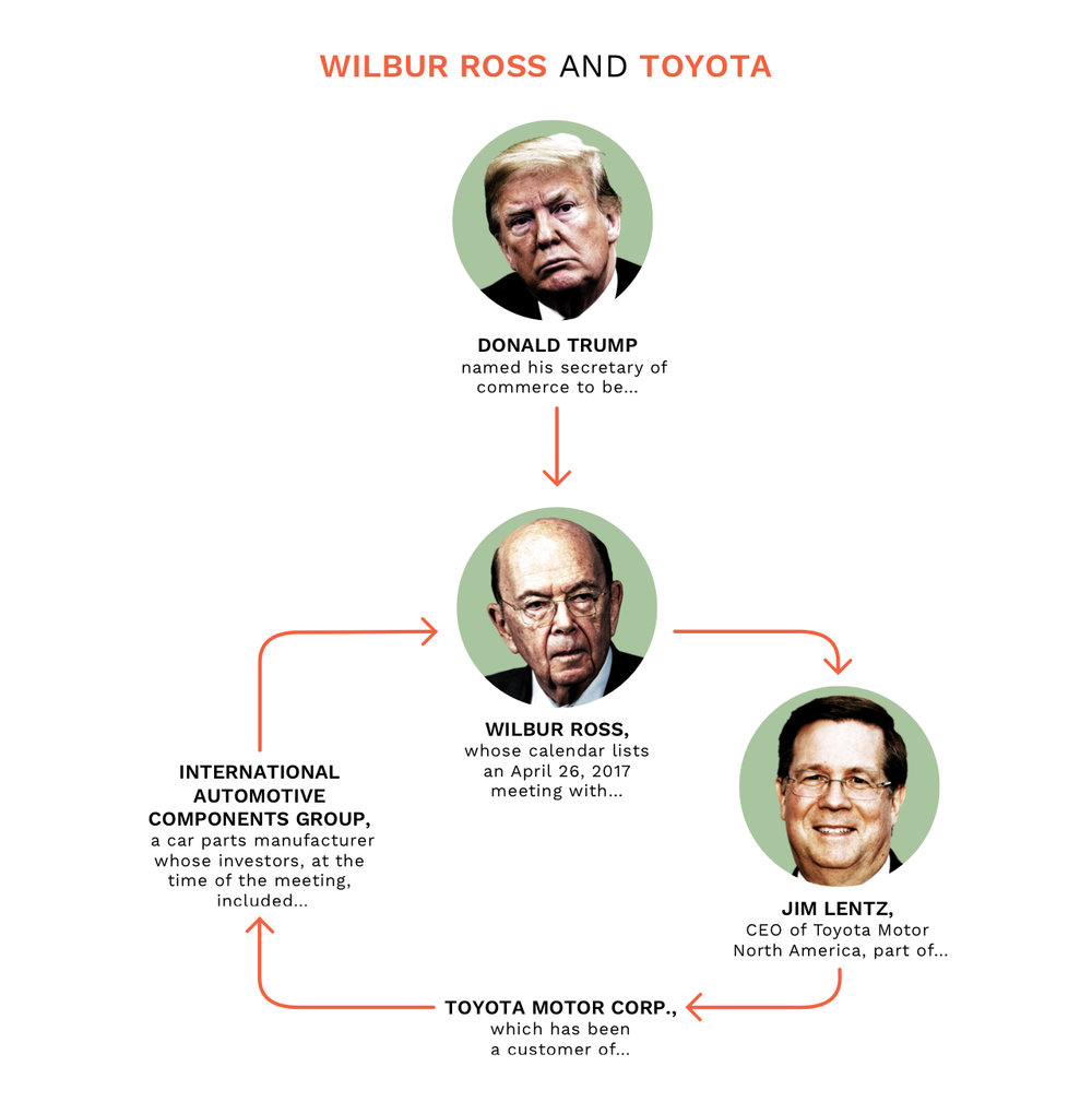 NickDeSantis - Wilbur Ross & Toyota.jpg