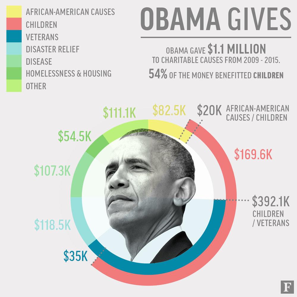 ObamaGivingInWhiteHouse-SquareGraphic-v3.jpg