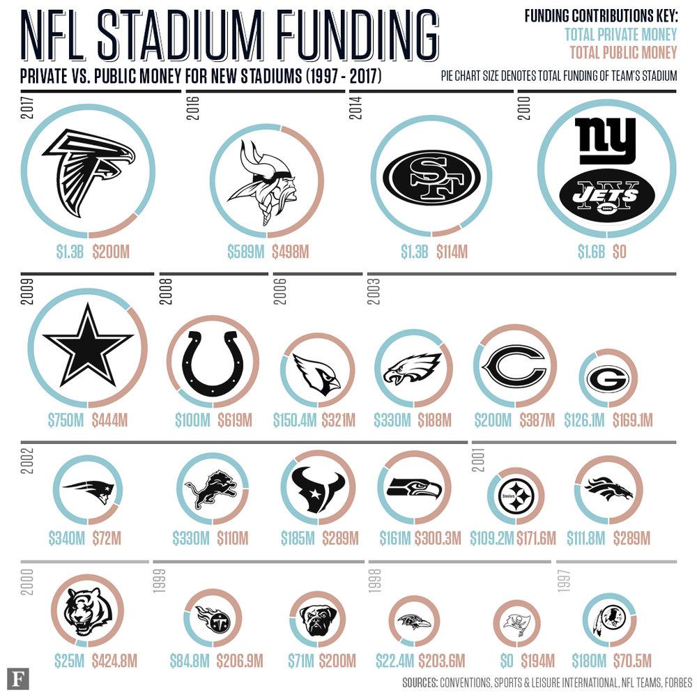 Forbes-Infographic-PublicVsPrivateFunding-NFLStadiums-v5.jpg