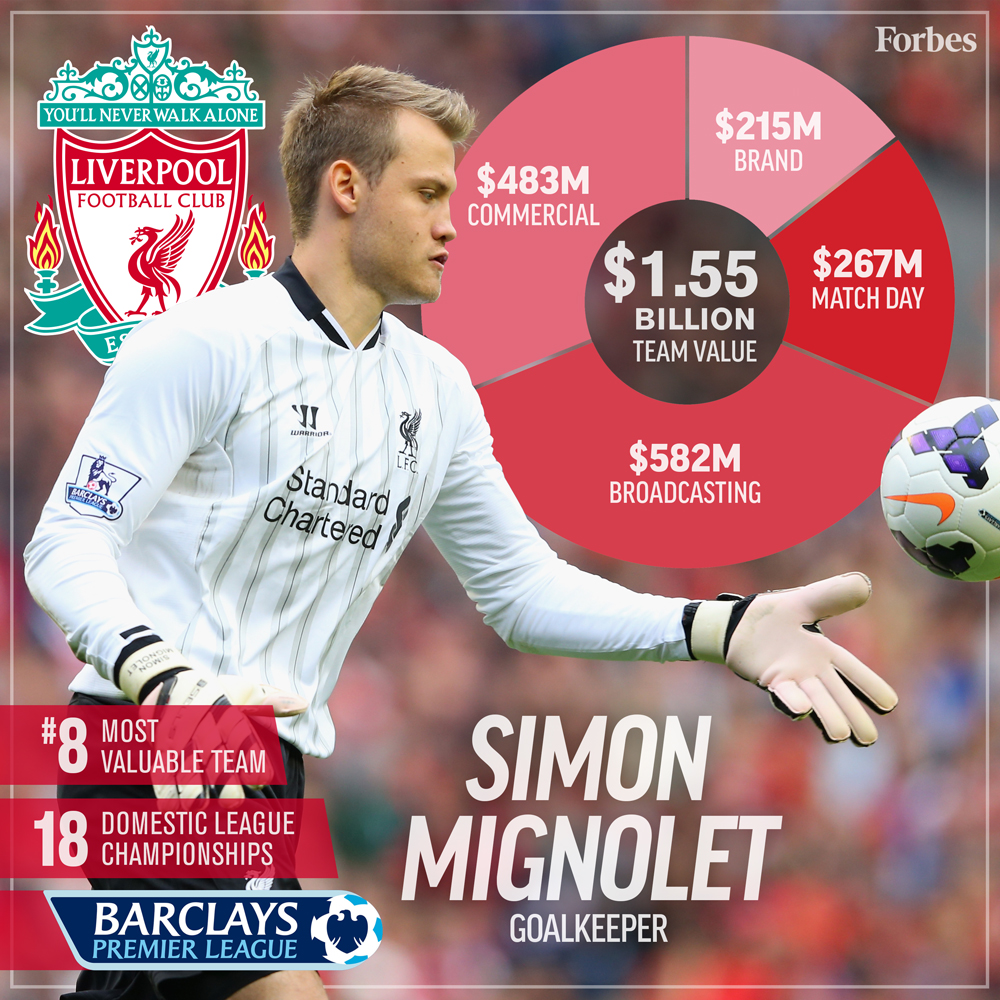 8-Soccer-ValuationCard2016-Liverpool-1000px.jpg