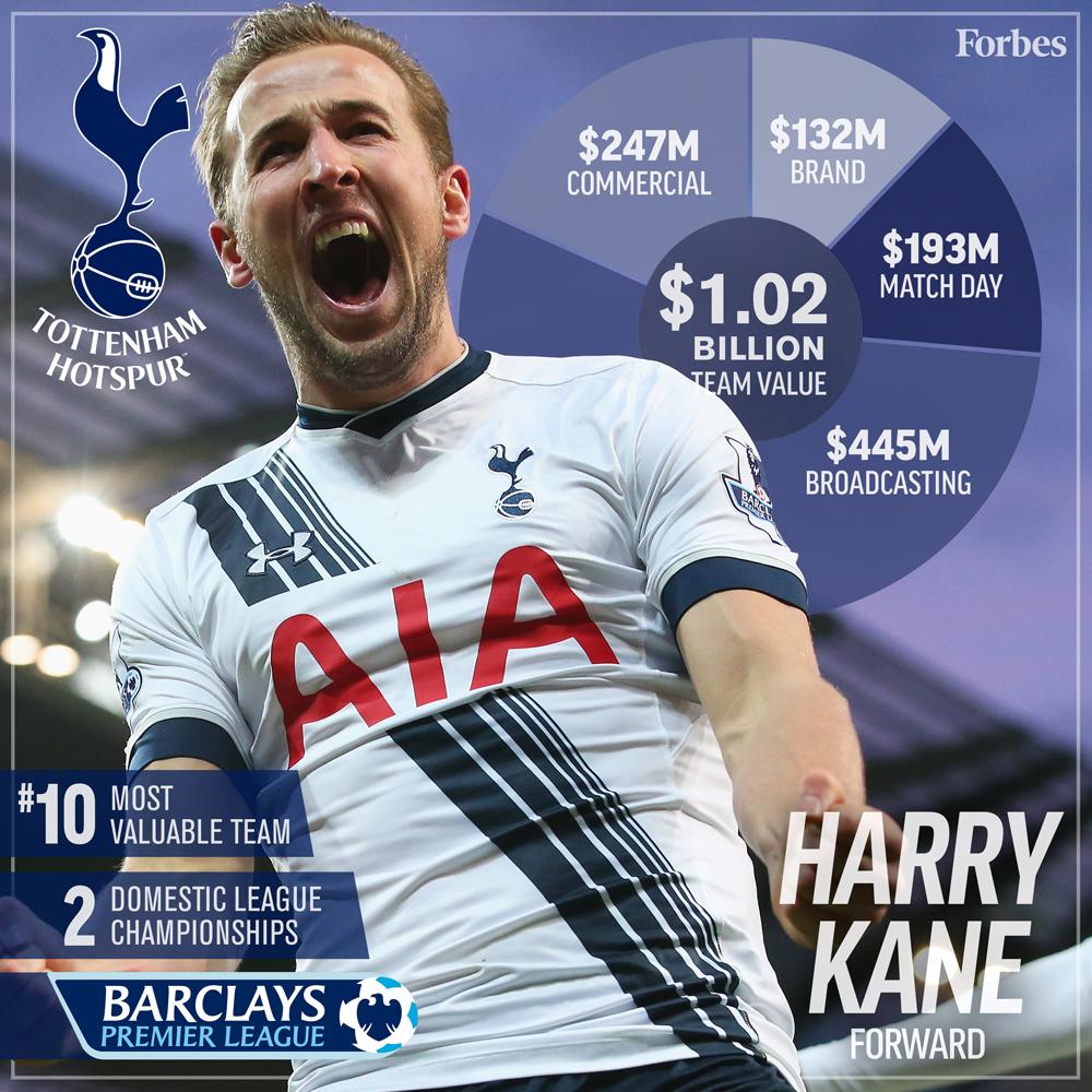 10-Soccer-ValuationCard2016-TottenhamHotspur-1000px.jpg