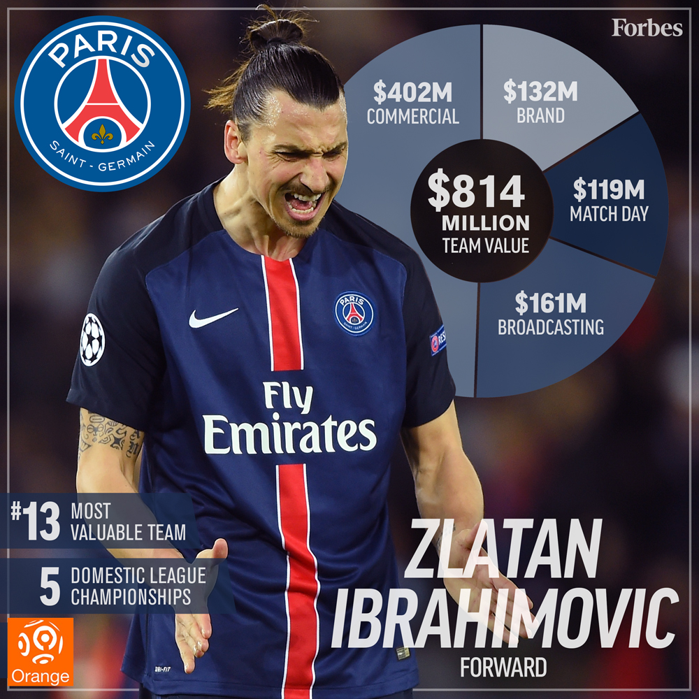 13-Soccer-ValuationCard2016-ParisStGermain-1000px.jpg
