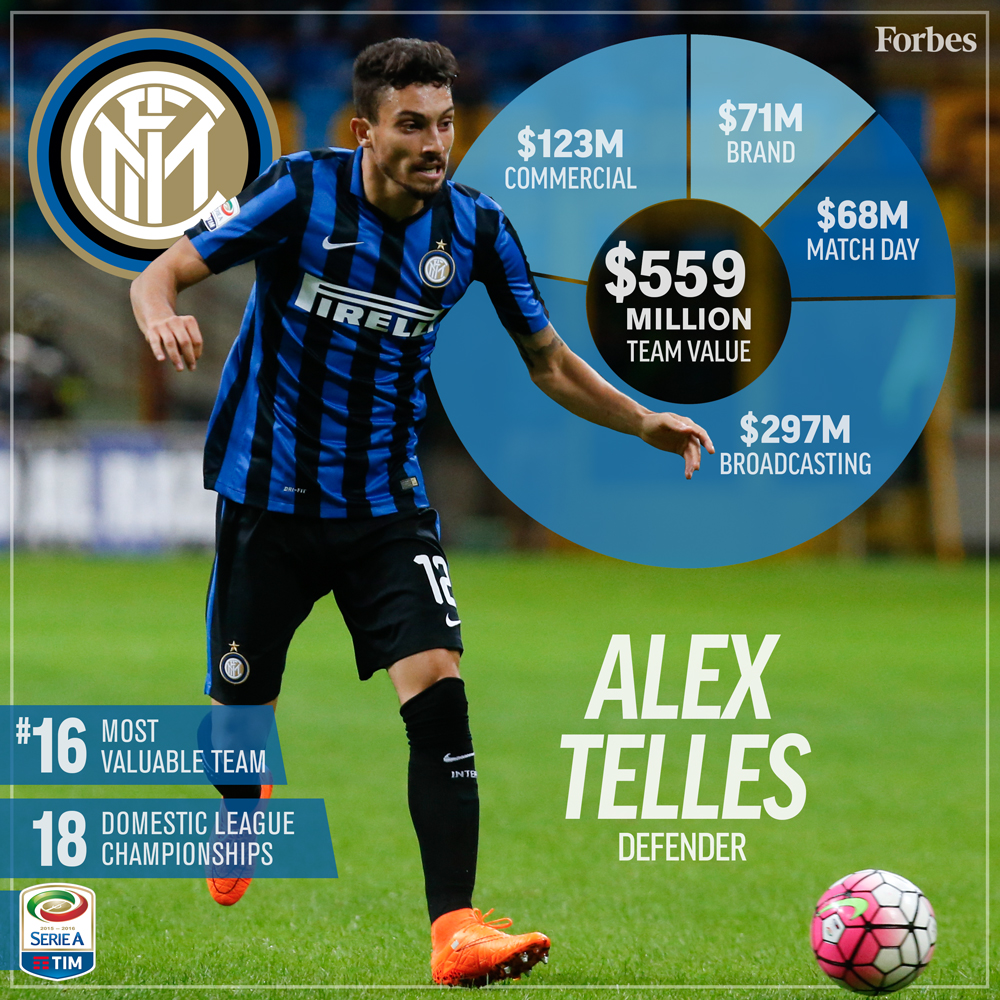 16-Soccer-ValuationCard2016-InterMilan-1000px.jpg