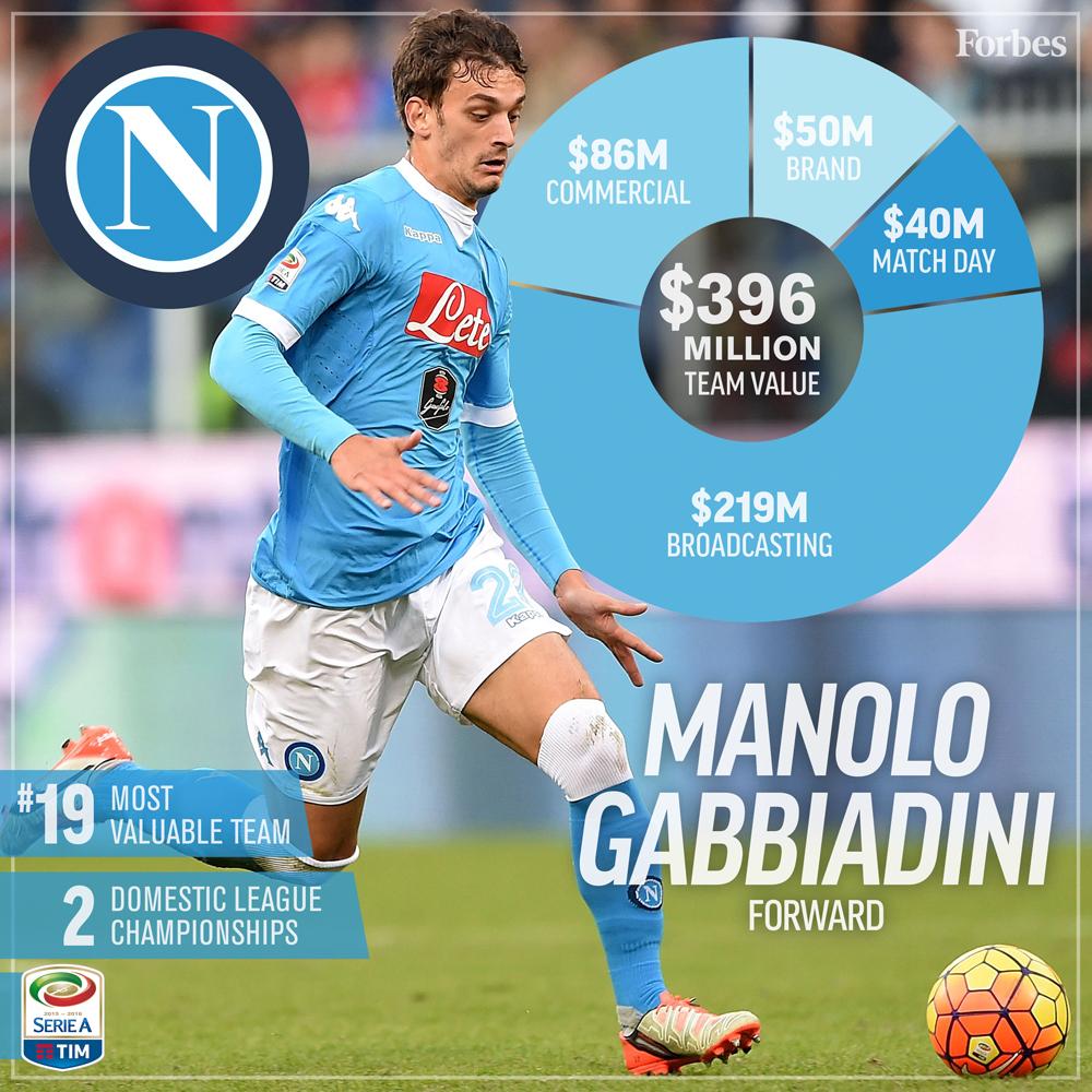 19-Soccer-ValuationCard2016-Napoli-1000px.jpg