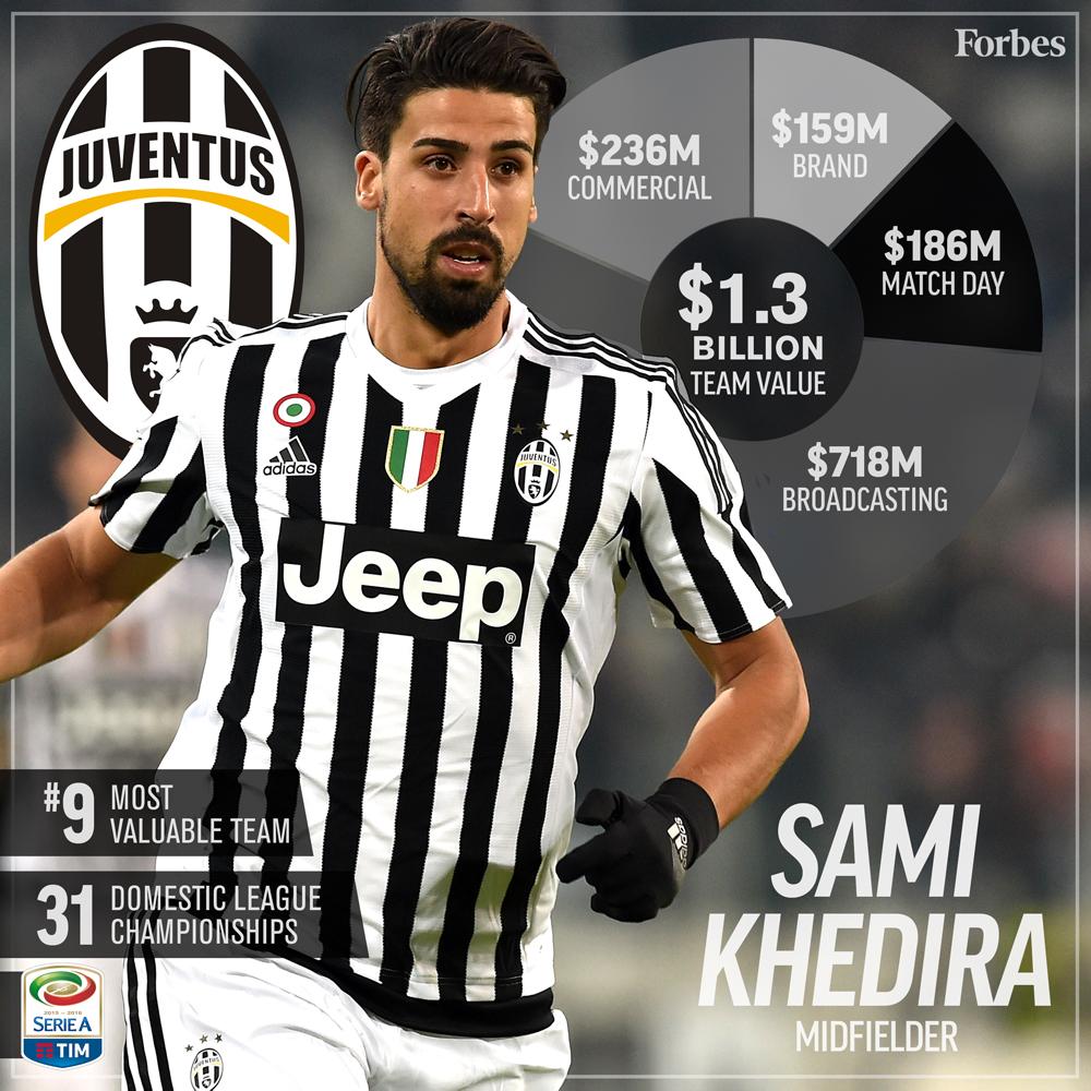 9-Soccer-ValuationCard2016-Juventus-1000px.jpg