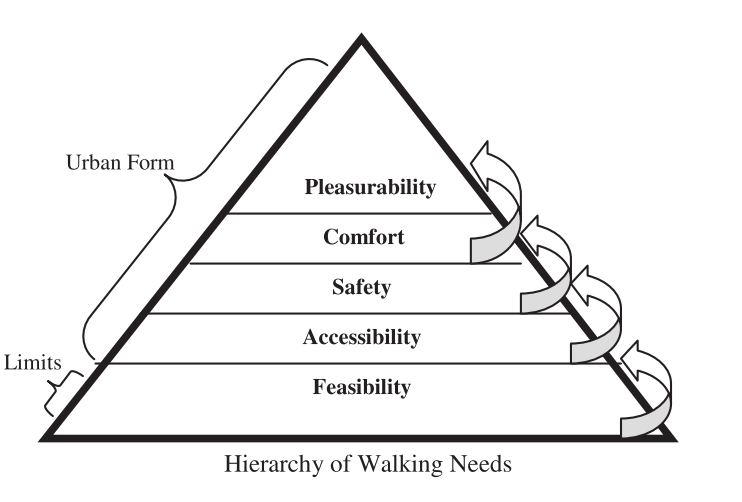 Image credit: Alfonzo, M. A. (2005). To Walk or Not to Walk? The Hierarchy of Walking Needs. Environment and Behavior, 37(6), 808–836. https://doi.org/10.1177/0013916504274016