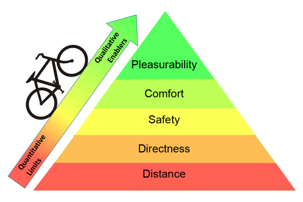 Cycling Pyramid of Needs by George Liu